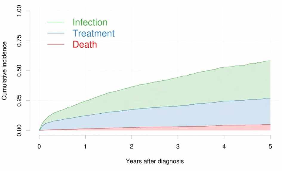 Cumulative incidence for infection, treatment and death in CLL