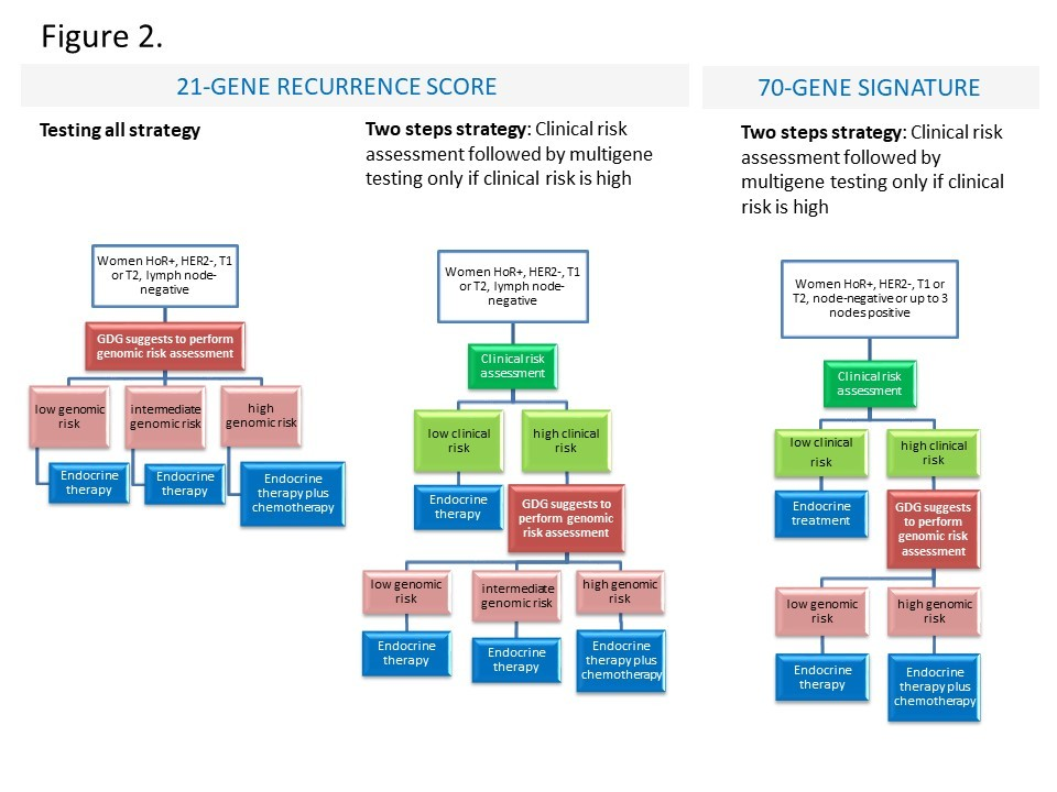 Two strategies are suggested for 21-gene recurrence score. The first in which all women are tested for genomic risk and treated accordingly, the second in which only women with high clinical risk are tested for genomic risk, while those at low clinical risk are referred to endocrine therapy alone without genomic risk assessment. According to sub-group considerations reported by the GDG, the latter strategy is probably more cost effective and women might experience larger net desirable consequences. For the 70-gene signature only the two-step strategy is suggested which includes testing women at high clinical risk only. Testing women at low clinical risk is not recommended. (https://healthcare-quality.jrc.ec.europa.eu/european-breast-cancer-guidelines/towards-the-treatment-of-invasive-cancer)